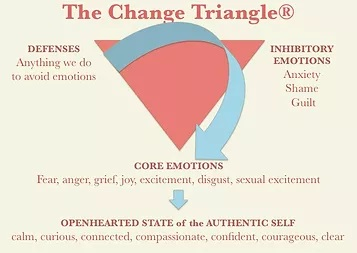 The change triangle has helped me lead a balanced life with depression