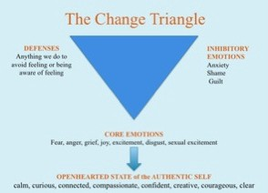 I use the change triangle to lead a balanced life with depression, keeping me away from unhelpful thinking